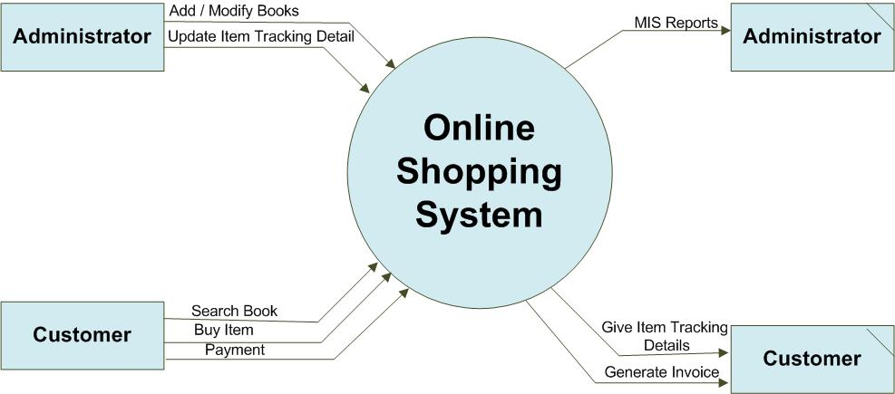 Context Level DFD Online Shopping System