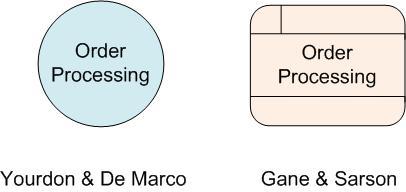 Process-dfd