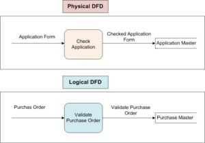 logical and physical data flow diagram